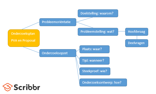 plan van aanpak scriptie hbo Wat moet er in een onderzoeksplan? plan van aanpak scriptie hbo