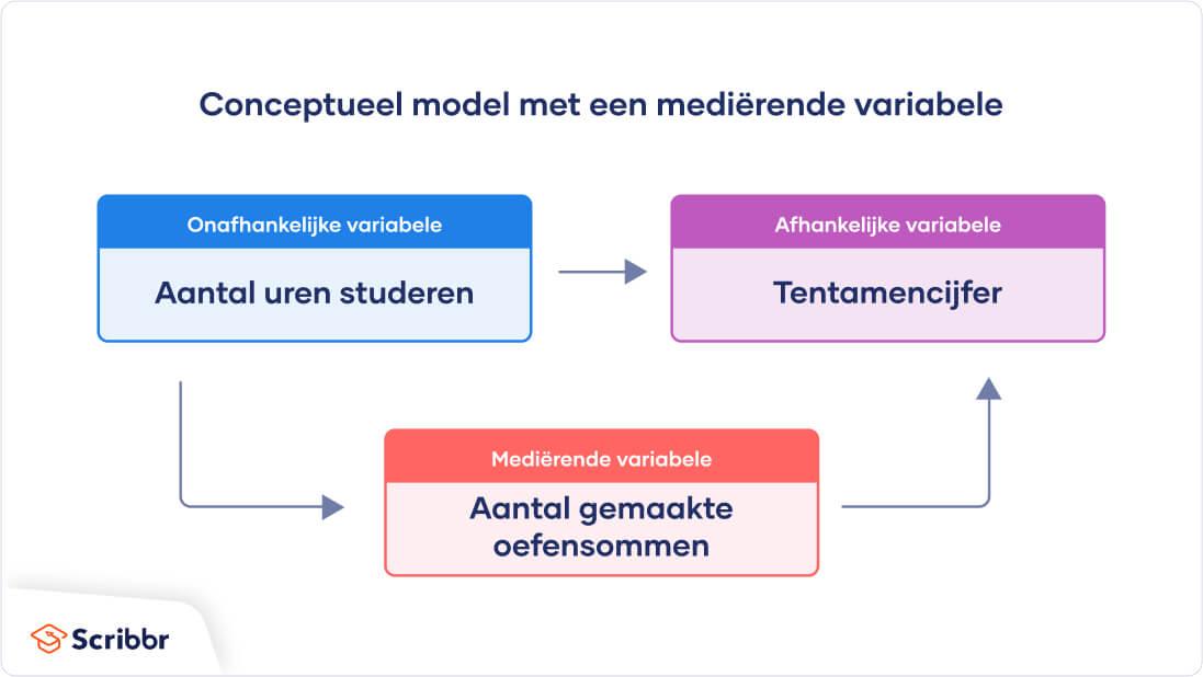 conceptueel-model-medierende-variable