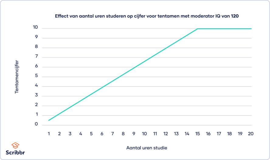 Figuur 2: Moderator IQ van 120 op effect van uren studeren op cijfer voor tentamen