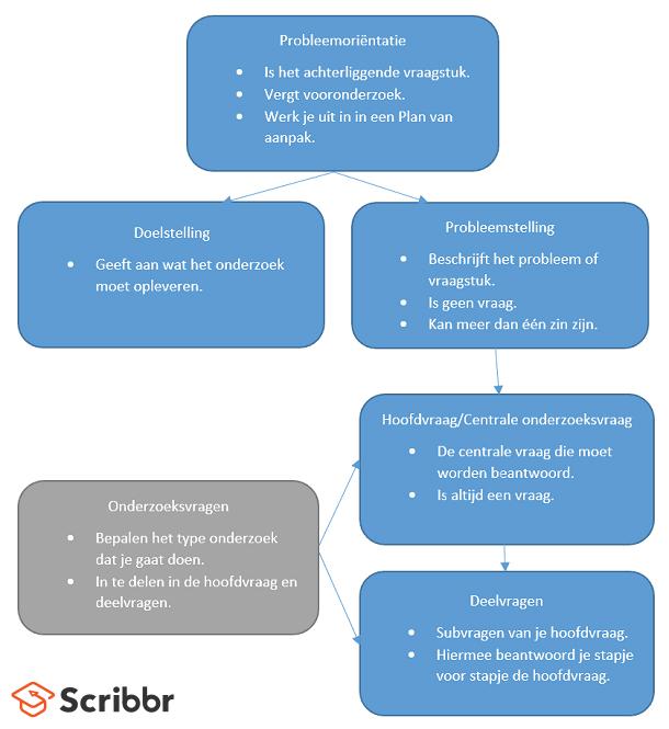 Citaten Scribbr Wordpress : Conceptueel model onderzoeksplan