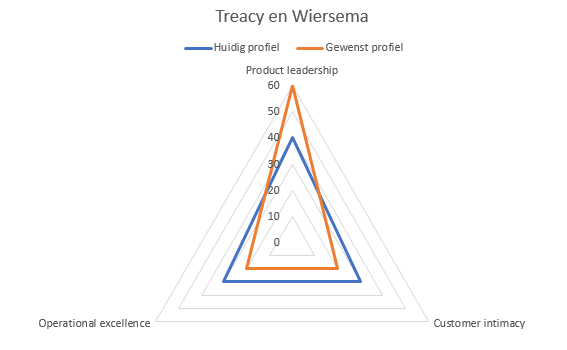 treacy-wiersema