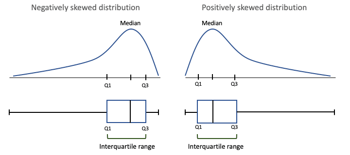 IQR with skewed distributions