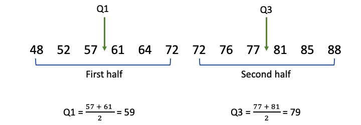 Finding Q1 and Q3 in the inclusive method